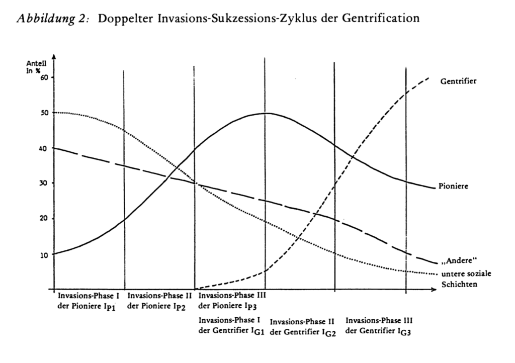 """Eine Darstellung der Phasen der Gentrifzierung mit Graphen, die den Zuzug und Wegzug von """"Pionieren"""" Getrifizierern"""" und """"unteren sozialen Schichten"""" darstellt."""